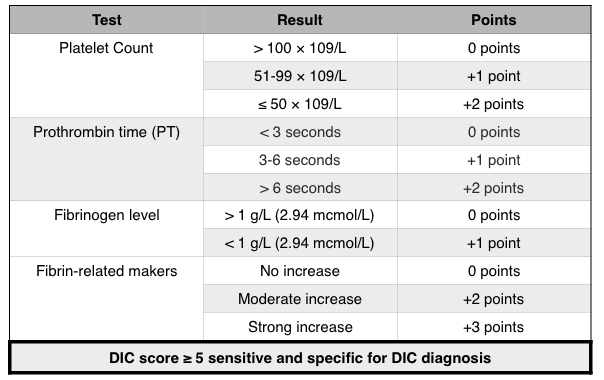 International Society on Thrombosis and Haemostasis Scoring System for DIC