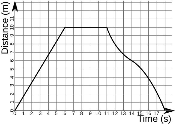 This graph above shows a very simple and common physics graph. It compares the distance an object has traveled vs. time (source)